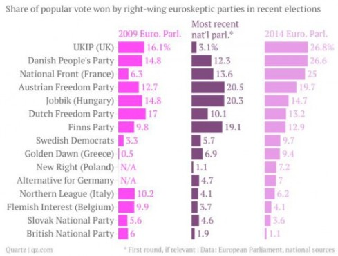 675294_share-of-popular-vote-won-by-right-wing-euroskeptic-parties-2009-euro-parl-most-recent-nat-l-parl-2014-euro-parl-_chartbuilder1.png