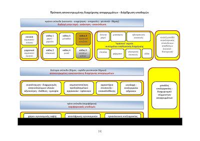 ΠΡΩΣΥΝΑΤ_αποκεντρωμένη διαχείριση και ΤΣΔ_Page_3
